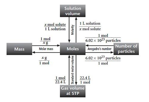 an experiment to demonstrate the concept of molar mass and to introduce the combination of variables Determining the molar mass of butane c s - free download as word doc in this experiment, the volume and mass of a sample of this gas was measured.