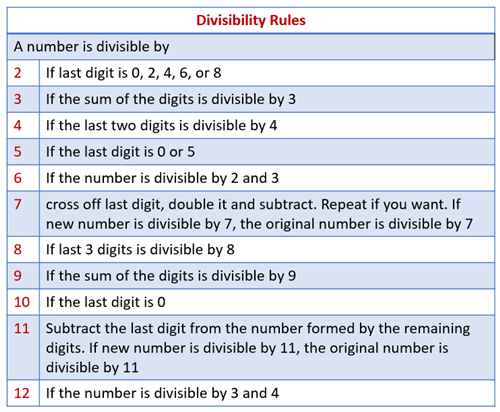 McGaffin Mrs 5th Grade Divisibility Rules